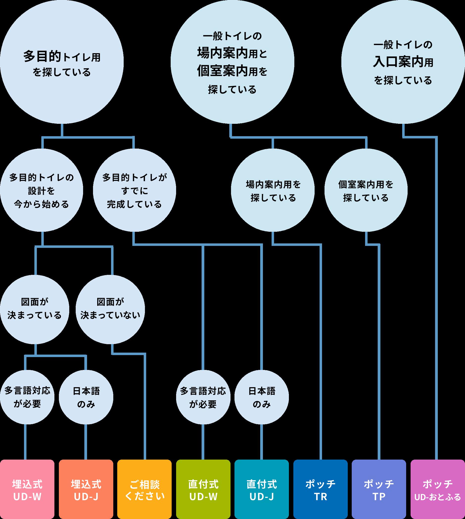フローチャート図